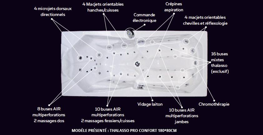 Le meilleur de la technologie Balnéo Preti France